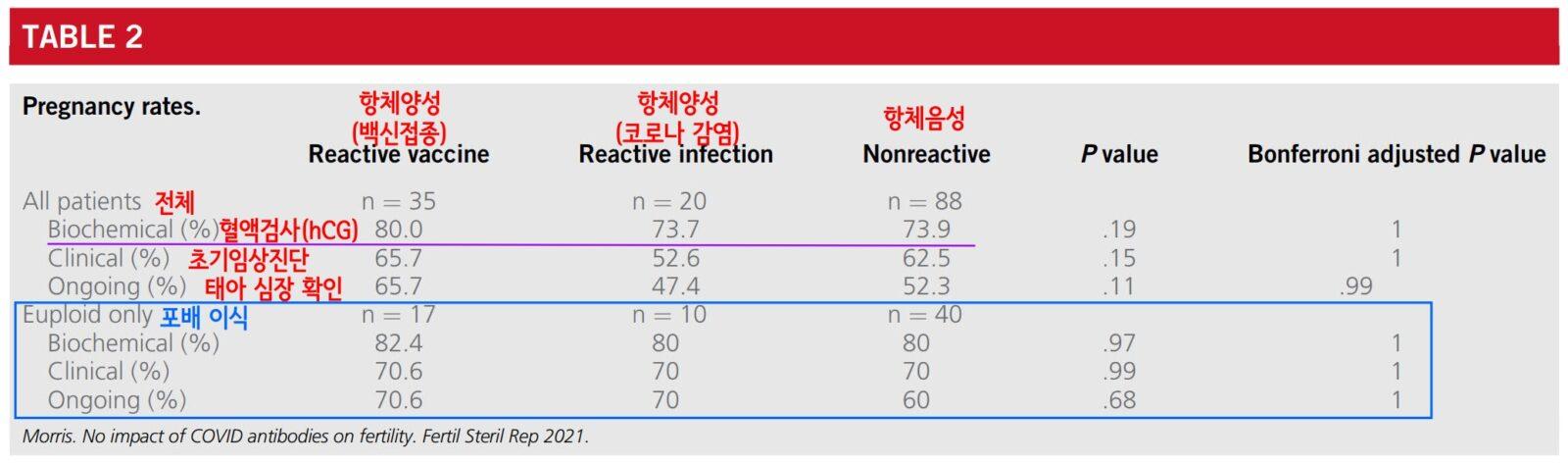 Không có mối liên hệ nào giữa việc chủng ngừa COVID-19 và vô sinh. (Tiêm phòng Corona và Mang thai)